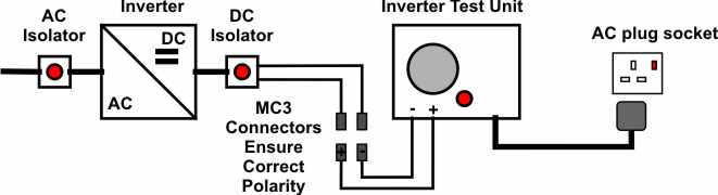 Wiring diagram for inverter test unit