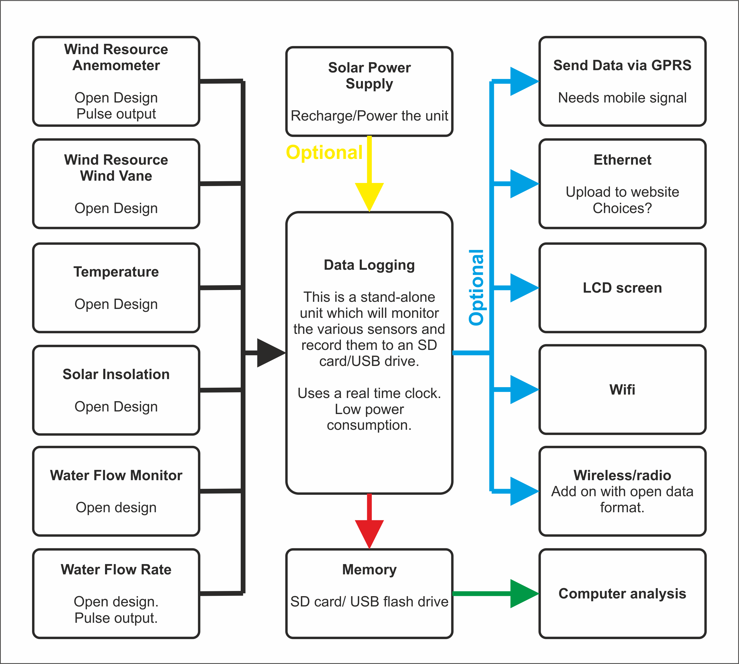 Open Reosurce Monitor Overview Diagram