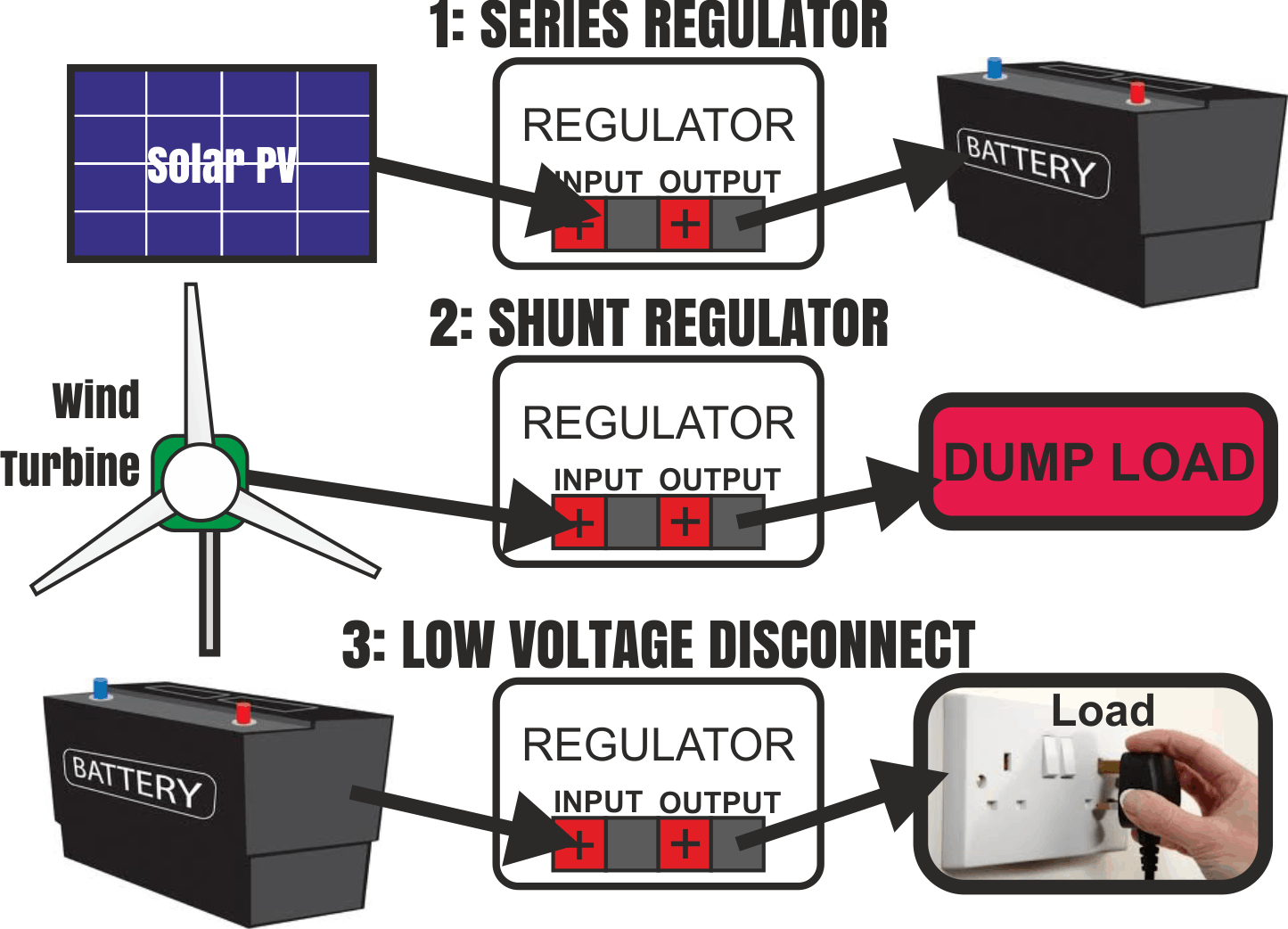 Charge Controller Project Overview Renewable Energy Innovation Shunt Voltage Regulator Circuit